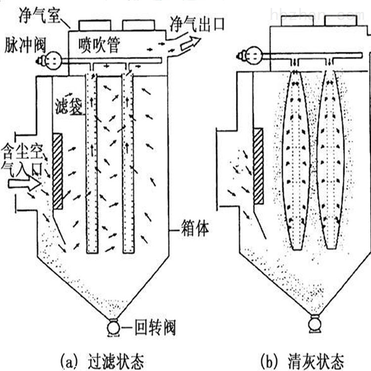 仪征袋式工业除尘器 大型袋式除尘设备