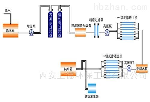渭南纯净水设备|渭南反渗透设备厂家