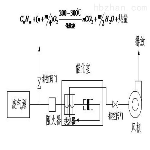 废气催化燃烧处理装置