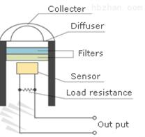 EKO ML-020S-I 照度計(低照度)