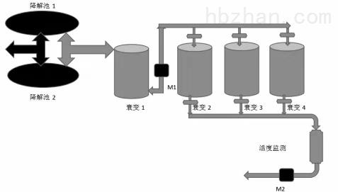 核医学科放射性废液贮存衰变处理系统