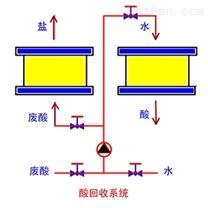 钢铁行业(废)酸回收雷竞技官网app