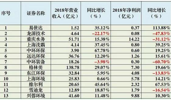 首批13家環保上市公司發布2018年度業績報告 其中5家公司淨利潤出現負增長