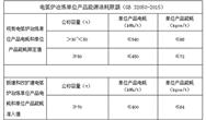 """為能耗戴上""""緊箍咒"""" 廣東12個行業要遵守哪些標準?"""