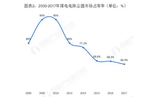 除塵設備制造行業市場規模與發展趨勢分析 再次迎來發展機遇【組圖】