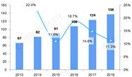 預見2019︰《2019年中國風電運維產業全景圖譜》
