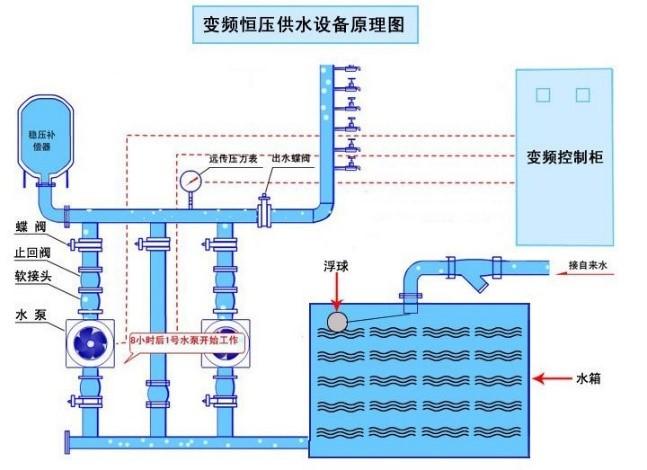 泵房改造新建變頻恆壓供水方案設計