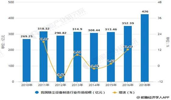 2018年中国除尘设备行业市场现状及发展前景分析 袋式除尘器将成为市场发展主流