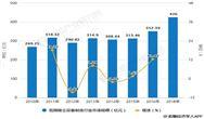 2018年中國除塵betway必威手機版官網行業市場現狀及發展前景分析 袋式除塵器將成為市場發展主流