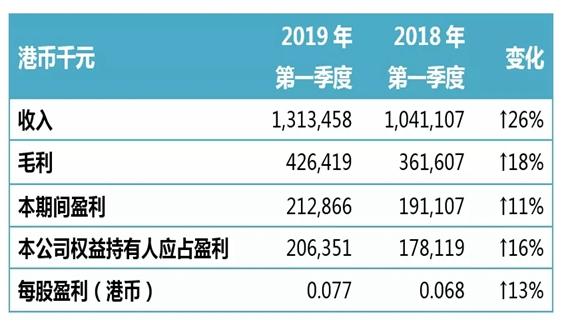 光大水務公布2019年第一季度業績