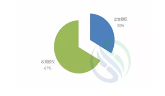 從今年上市公司103億股權交易透視收並購方向