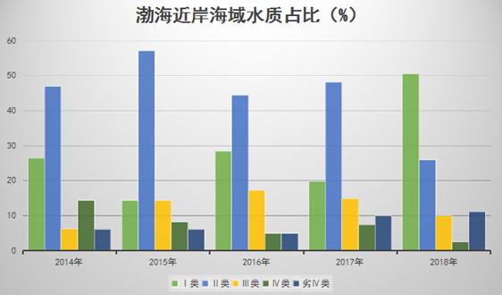 渤海治理出動環境監測船 獲取大量樣品和數據