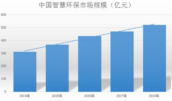 是它是它就是它→年复合增速近20%,掀起IT跨界风