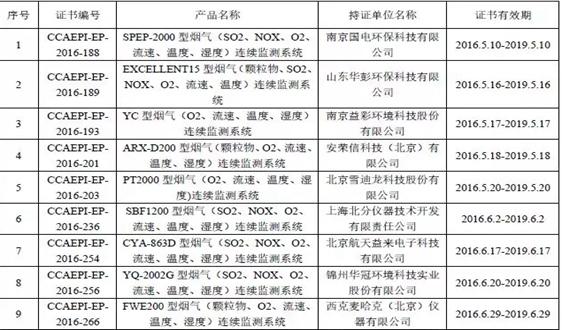 环境监测仪器设备环保产品认证获证单位名录(六)