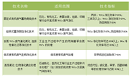 VOCS治理:10大主流工艺+国家推荐技术