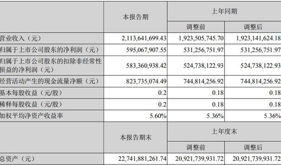成都市兴蓉环境股份有限公司2019年半年度报告摘要