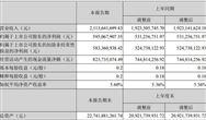 成都市興蓉環境股份betway手機官網2019年半年度報告摘要