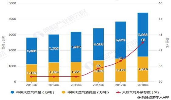 2019年中国天然气行业市场现状及发展前景分析 补贴政策调整助力非常规天然气发展