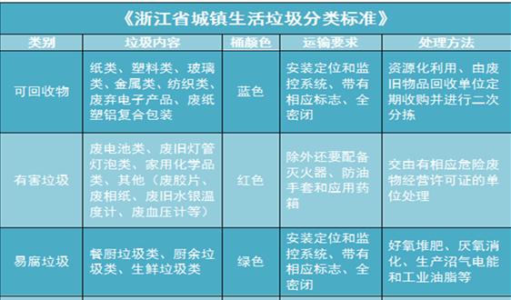 还在傻傻分不清? 浙江发布首部垃圾分类地方标准