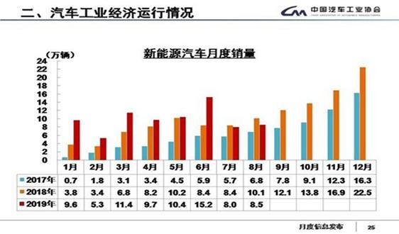 8月新能源汽車銷量同比下降15.8%