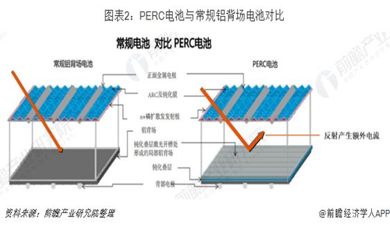2018年中国光伏设备市场现状与发展前景分析