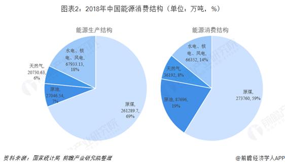 2019年中國能源消費行業市場現狀及發展前景分析