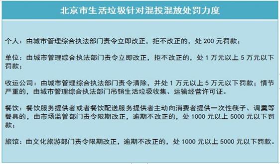 垃圾分类之箭在弦上 北京真的准备好了吗?