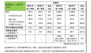 锦江环境公告2019年前三季度业绩 营收23.6亿,同比增11.9%