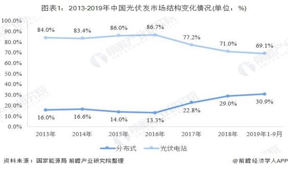 2019年中国光伏发电行业竞争格局分析 分布式光伏与光伏电站差距进一步缩小