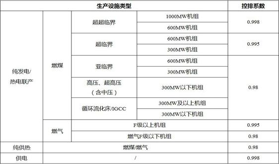 天津市碳排放权交易试点纳入企业2019年度配额