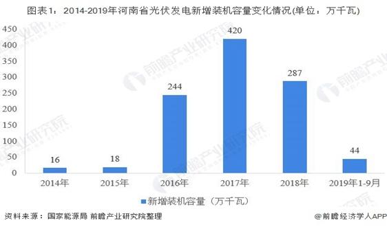 2019年河南省光伏发电行业发展现状 前三季度光伏电站零增长