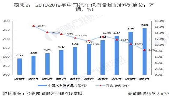 十张图带你看2020年中国报废汽车回收拆解行业市场前景分析 行业机遇与挑战并存