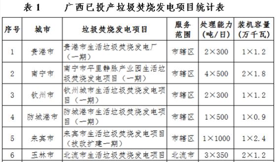 《广西生活垃圾发电中长期规划 (2020-2030年)征求意见稿》发布!