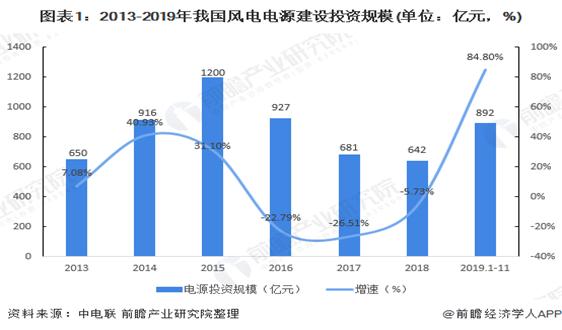 2020-2030年中国风电行业发展现状与预测分析