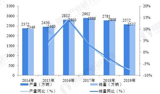 2020年中国报废汽车回收行业市场现状及发展趋势 将朝机械化、互联网化方向发展