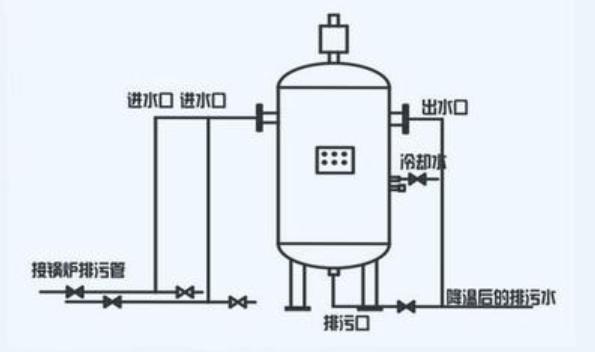 燃气蒸汽锅炉在排污时,需要注意哪些事项?