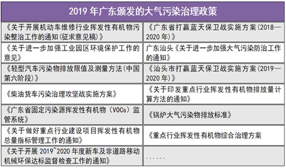 2019年广东大气治污成绩亮眼 下一个目标瞄准TA