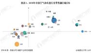 2020年中国空气净化器行业市场竞争格局与投资现状分析