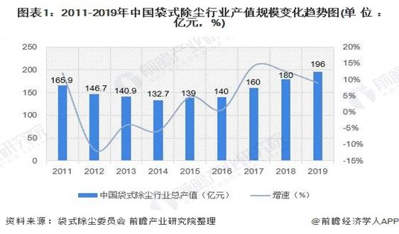 2020年中国除尘设备行业市场规模和发展前景分析 利好除尘设备行业【组图】