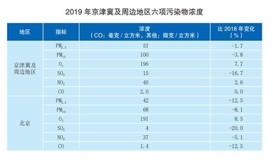 2019年全国优良天数比例为82.0%,严重污染天数同比减少183天