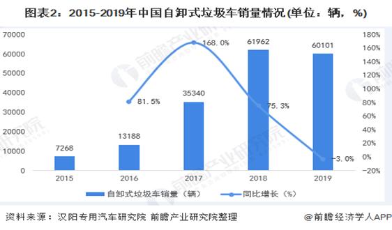 2020年中國自卸式垃圾車市場規模與競爭格局分析 2019年銷量達60101輛【組圖】