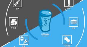 【小资讯】杭州垃圾分类来了,到底怎么分?