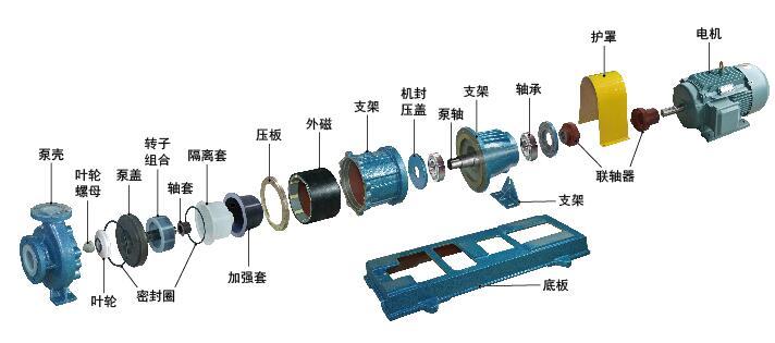 氟塑料磁力泵结构图