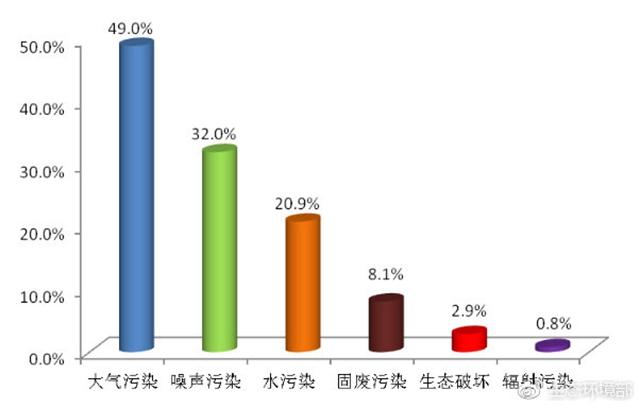 圖1  2019年2月各汙染類型占比
