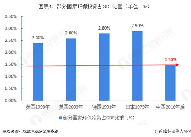 圖表4︰部分國家環保投資佔GDP比重(單位︰%)