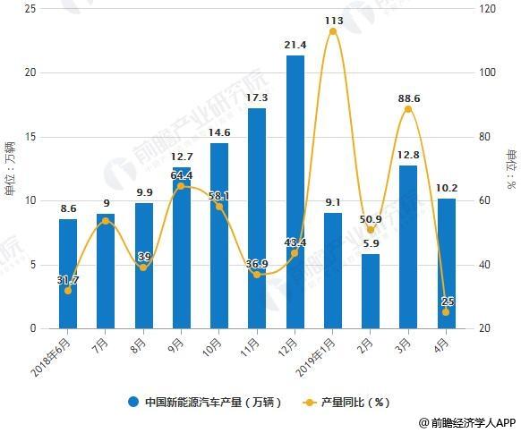 新闻首页 清洁能源    据前瞻产业研究院发布的《中国新能源汽车行业
