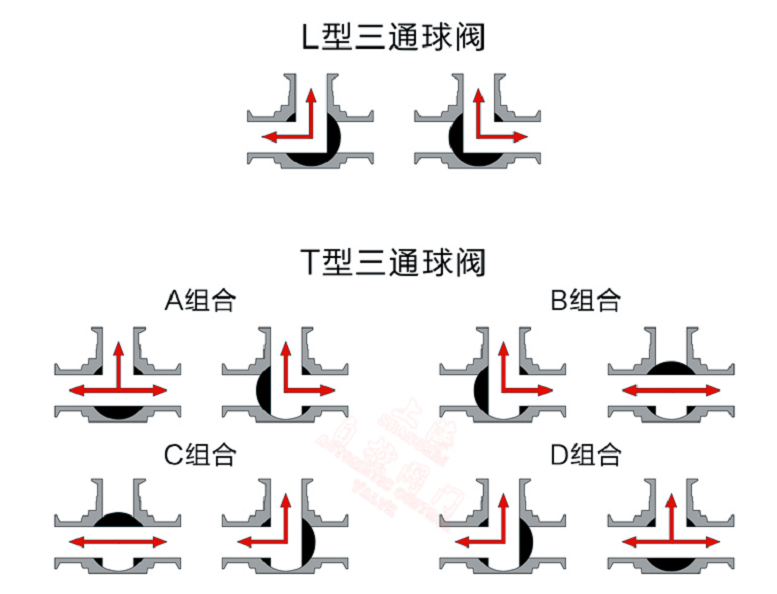 <strong><strong><strong><strong>气动不锈钢高压三通法兰球阀Q644F-64P</strong></strong></strong></strong>