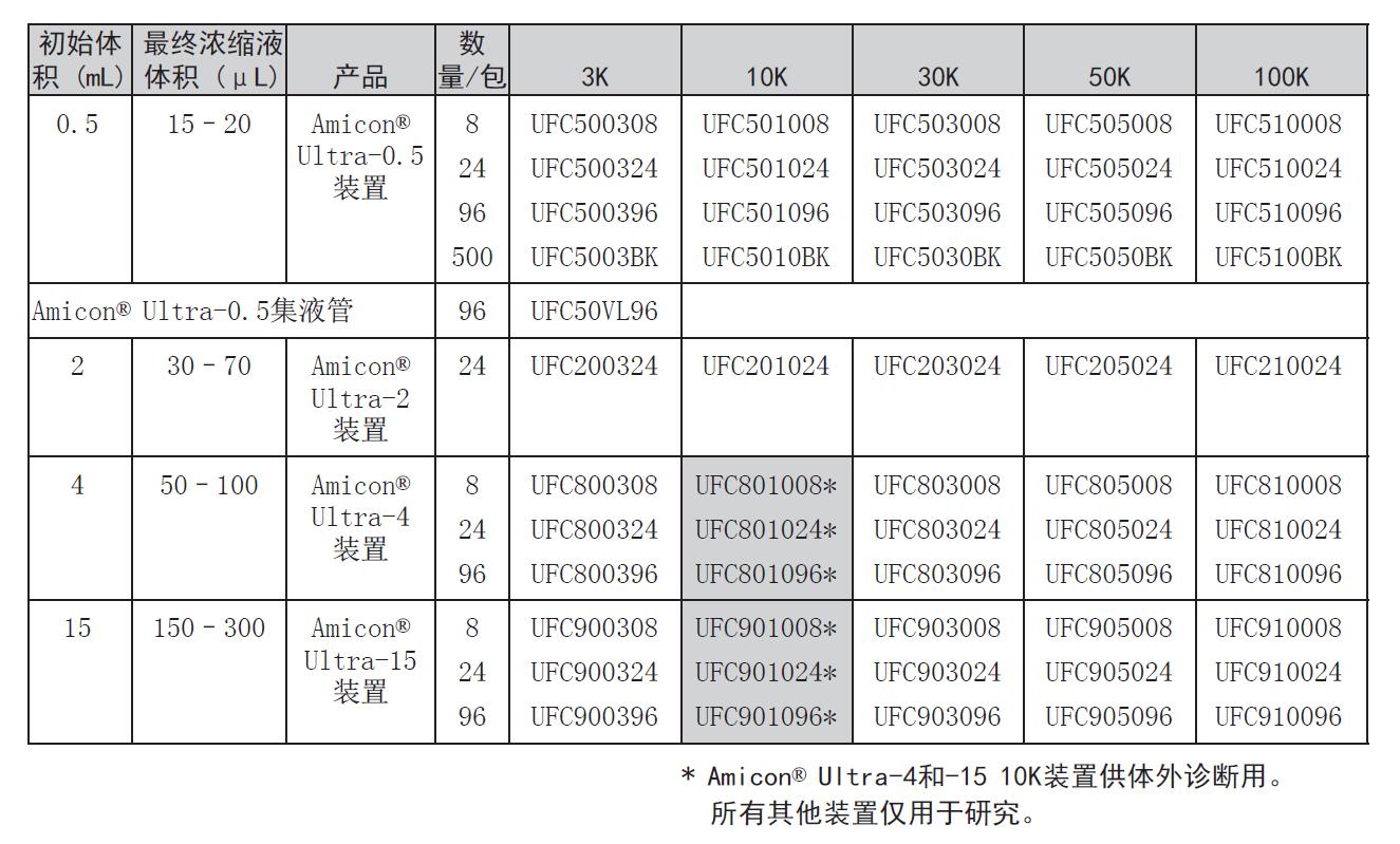 UFC901008-Millipore Amicon Ultra-15ML 离心过滤器-超滤离心管