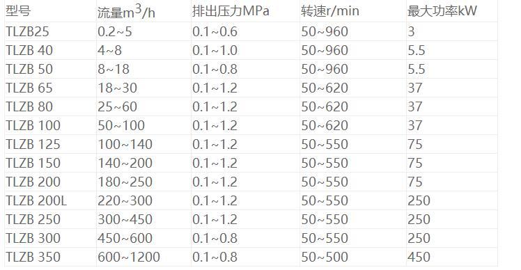轉子式原油泵參數