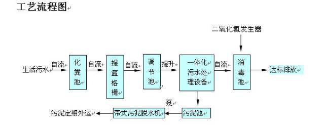 四川农村污水处理工艺